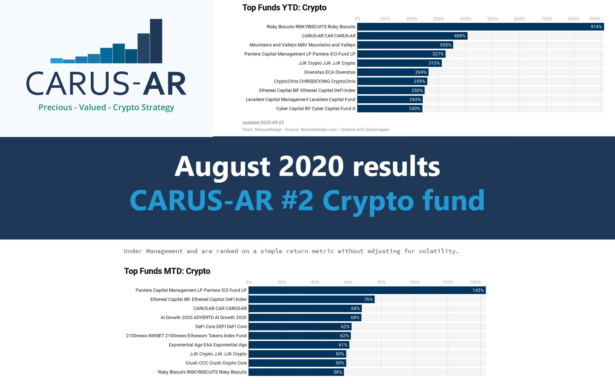 August 2020 results - CARUS-AR #2 Crypto fund on nilssonhedge.com